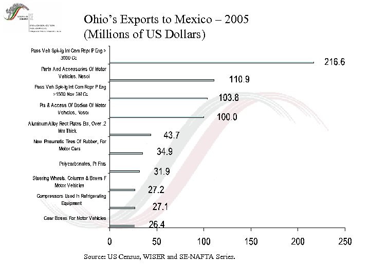 Ohio's Exports to Mexico – 2005 (Millions of US Dollars) Source: US Census, WISER