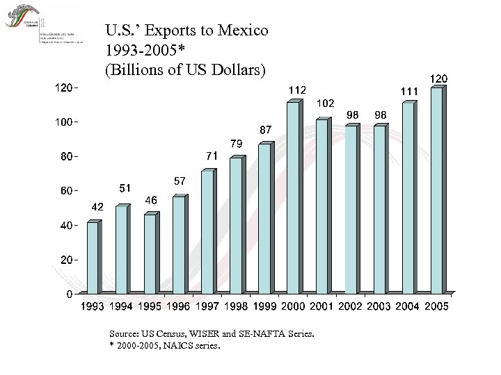 U. S. ' Exports to Mexico 1993 -2005* (Billions of US Dollars) Source: US