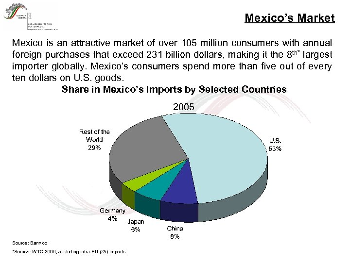 Mexico's Market Mexico is an attractive market of over 105 million consumers with annual