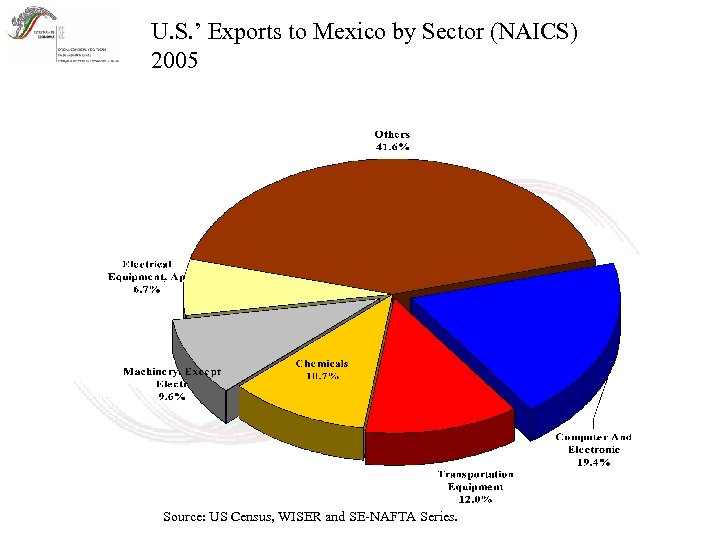 U. S. ' Exports to Mexico by Sector (NAICS) 2005 Source: US Census, WISER