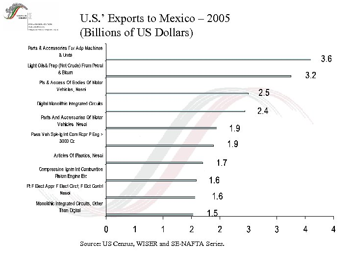 U. S. ' Exports to Mexico – 2005 (Billions of US Dollars) Source: US