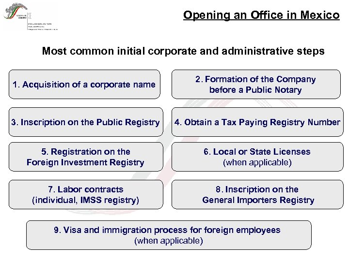 Opening an Office in Mexico Most common initial corporate and administrative steps 1. Acquisition