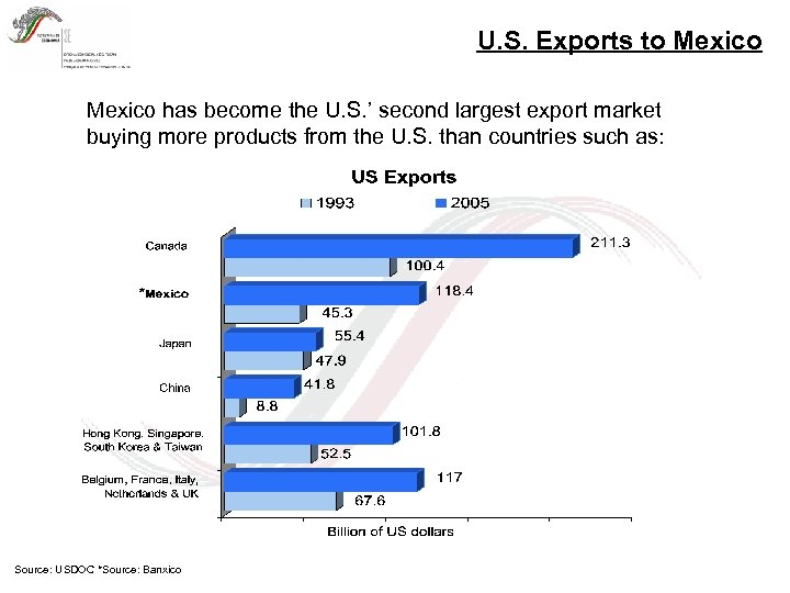 U. S. Exports to Mexico has become the U. S. ' second largest export