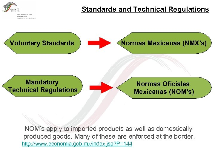 Standards and Technical Regulations Voluntary Standards Normas Mexicanas (NMX's) Mandatory Technical Regulations Normas Oficiales