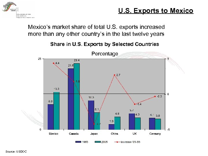 U. S. Exports to Mexico's market share of total U. S. exports increased more