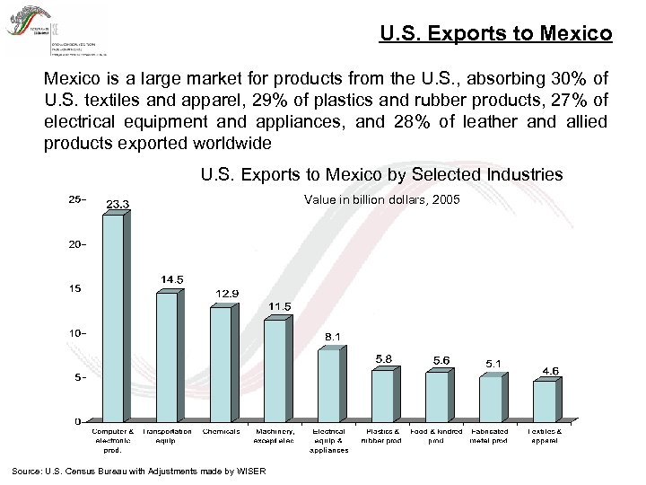 U. S. Exports to Mexico is a large market for products from the U.