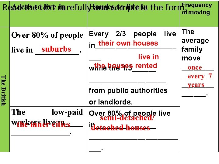 Frequency Areas to live in Houses to live in Read the text carefully and
