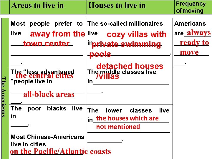 Areas to live in Houses to live in Most people prefer to The