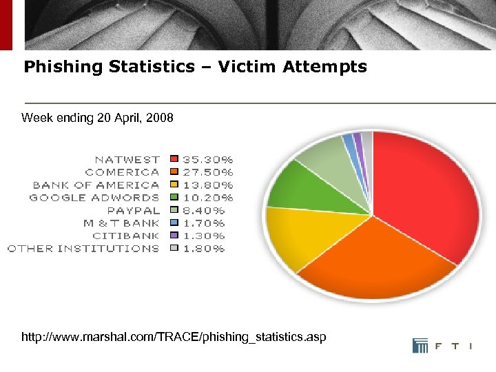 Phishing Statistics – Victim Attempts Week ending 20 April, 2008 http: //www. marshal. com/TRACE/phishing_statistics.