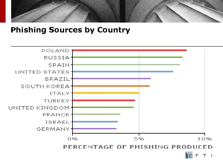 Phishing Sources by Country