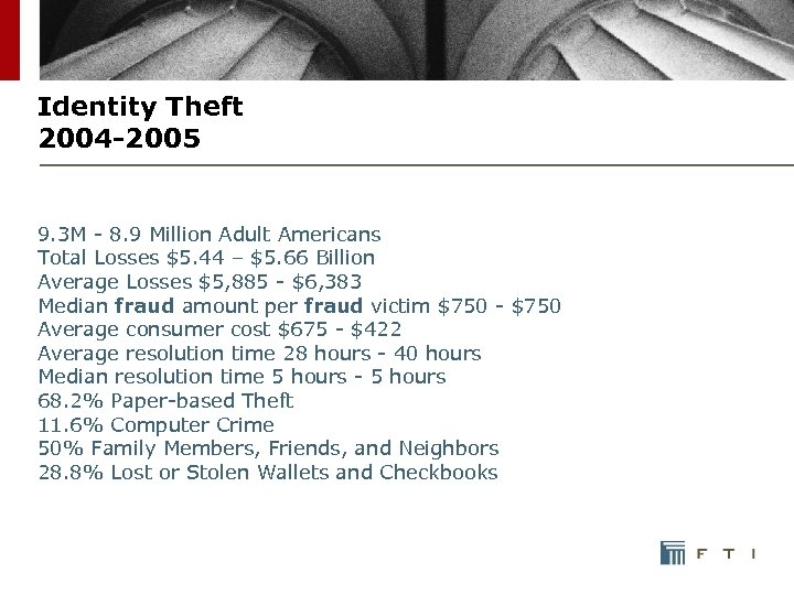 Identity Theft 2004 -2005 9. 3 M - 8. 9 Million Adult Americans Total