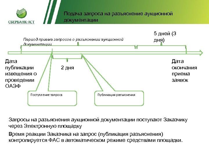 Разъяснения аукционной документацииразъяснение аукционной Подача запроса на документации Период приема запросов о разъяснении аукционной