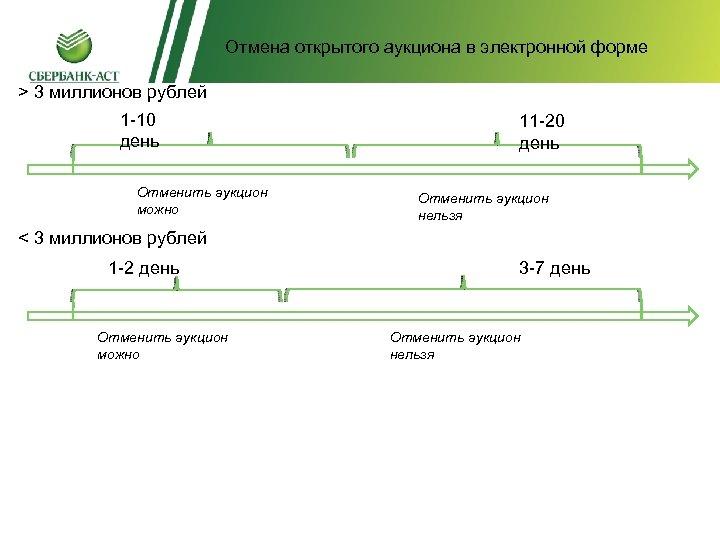 Отмена открытого аукциона в электронной форме Отмена открытого аукциона в > 3 миллионов рублей