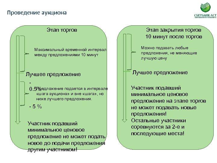 Проведение аукциона Этап торгов Максимальный временной интервал между предложениями 10 минут Лучшее предложение Предложение