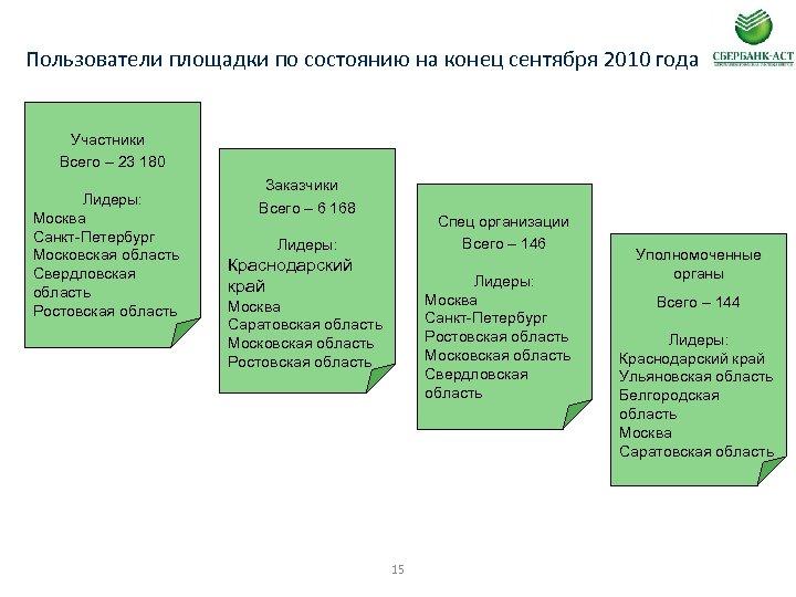 Пользователи площадки по состоянию на конец сентября 2010 года Участники Всего – 23 180
