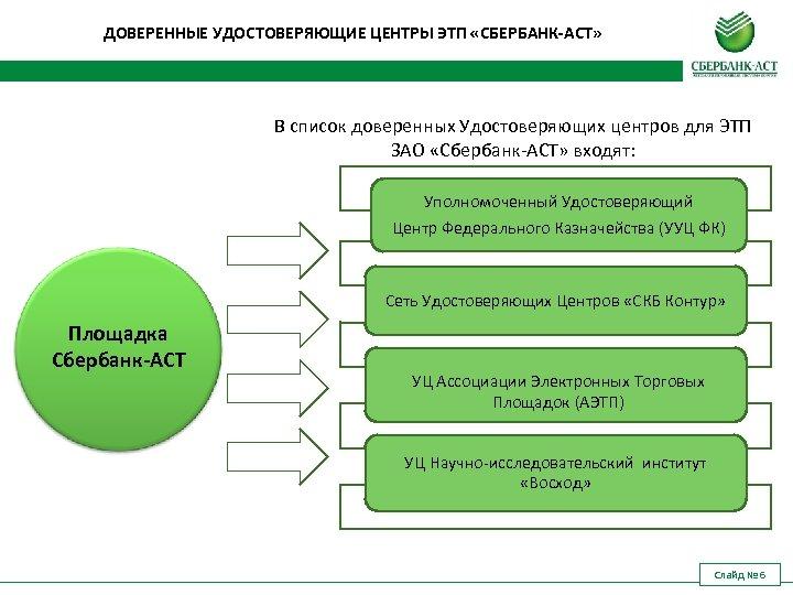 ДОВЕРЕННЫЕ УДОСТОВЕРЯЮЩИЕ ЦЕНТРЫ ЭТП «СБЕРБАНК-АСТ» В список доверенных Удостоверяющих центров для ЭТП ЗАО «Сбербанк-АСТ»