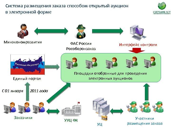 Система размещения заказа способом открытый аукцион в электронной форме Минэкономразвития Единый портал С 01