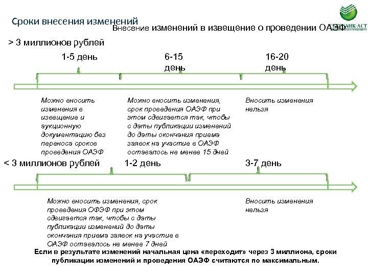 Сроки внесения изменений Внесение изменений в извещение о проведении ОАЭФ > 3 миллионов рублей