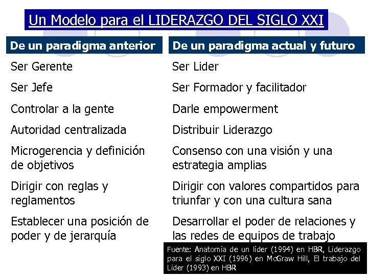 Un Modelo para el LIDERAZGO DEL SIGLO XXI De un paradigma anterior De un