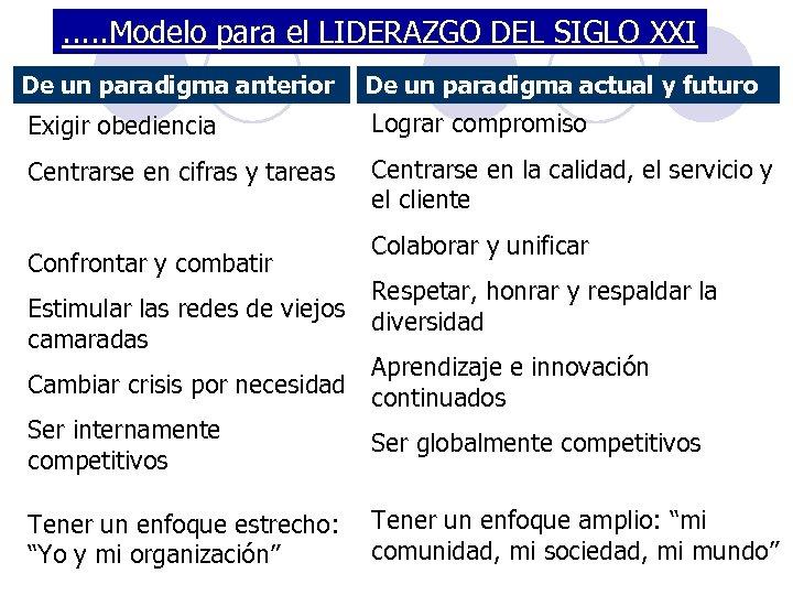 . . . Modelo para el LIDERAZGO DEL SIGLO XXI De un paradigma anterior