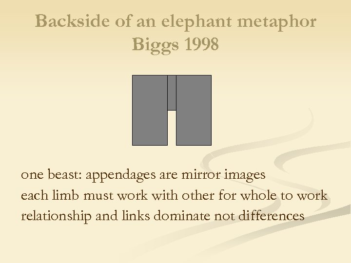 Backside of an elephant metaphor Biggs 1998 one beast: appendages are mirror images each