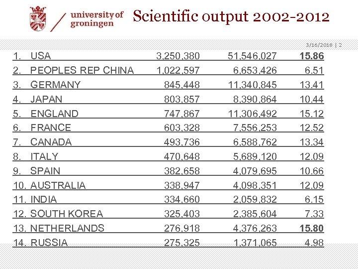 Scientific output 2002 -2012 3/16/2018 | 2 1. 2. 3. 4. 5. 6. 7.