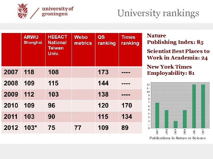 University rankings 3 Nature Publishing Index: 85 Scientist Best Places to Work in Academia:
