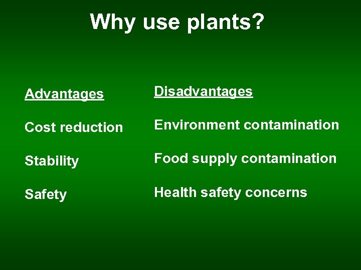 Why use plants? Advantages Disadvantages Cost reduction Environment contamination Stability Food supply contamination Safety