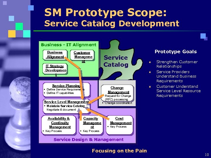 SM Prototype Scope: Service Catalog Development Business - IT Alignment Business Alignment Customer Manageme