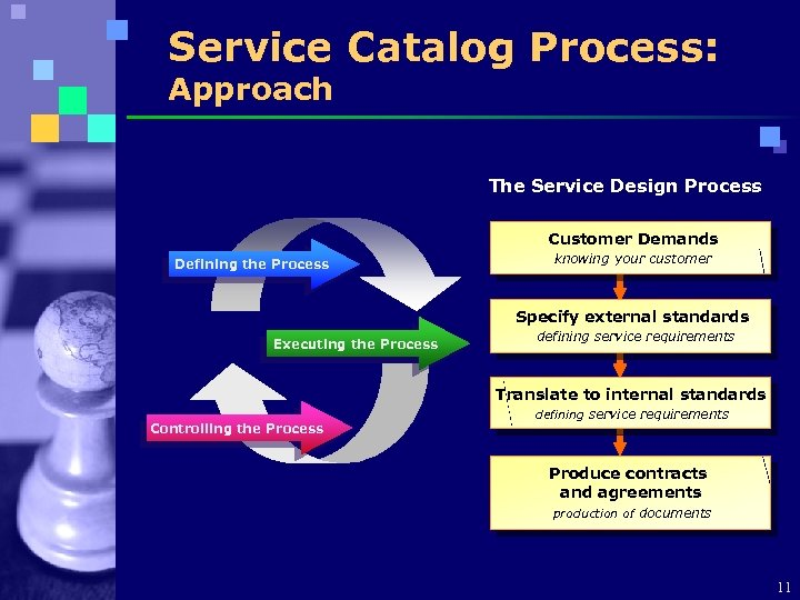 Service Catalog Process: Approach The Service Design Process Customer Demands Defining the Process knowing