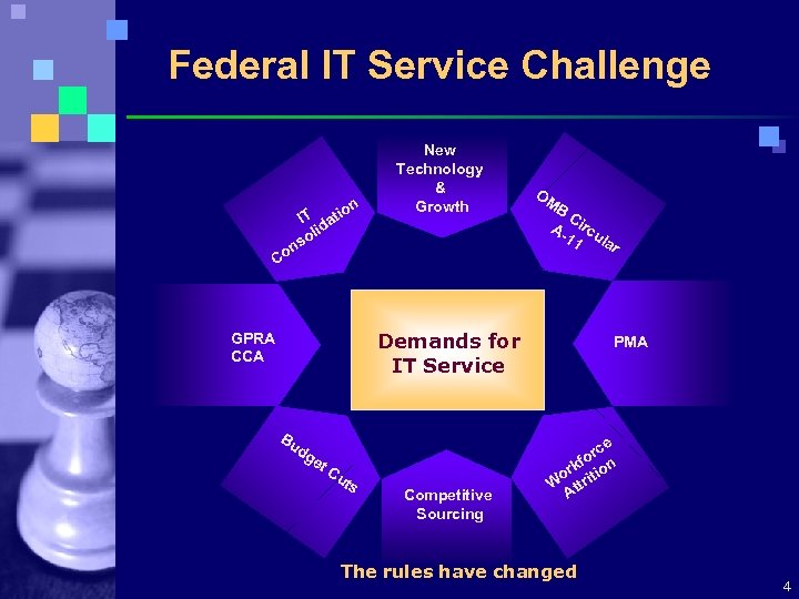 Federal IT Service Challenge n tio IT a lid so on New Technology &
