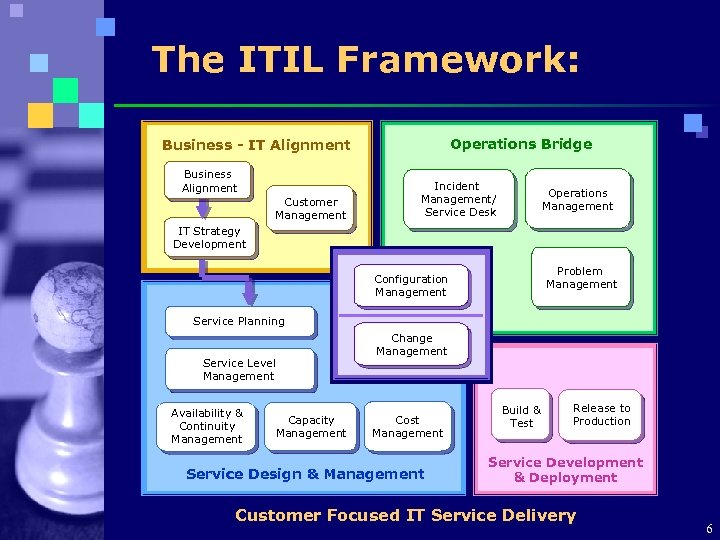 The ITIL Framework: Operations Bridge Business - IT Alignment Business Alignment Customer Management Incident