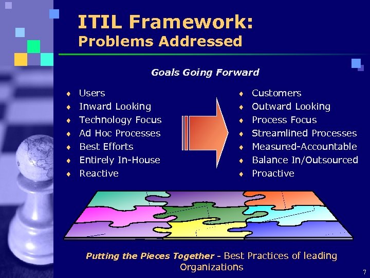 ITIL Framework: Problems Addressed Goals Going Forward ¨ Users ¨ Customers ¨ Inward Looking