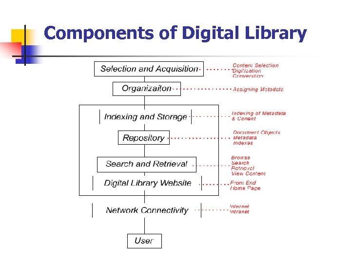 Components of Digital Library