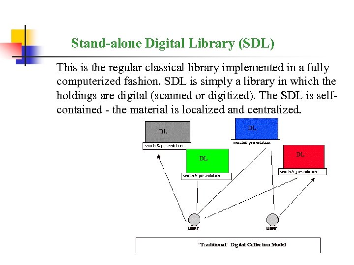 Stand-alone Digital Library (SDL) This is the regular classical library implemented in a fully