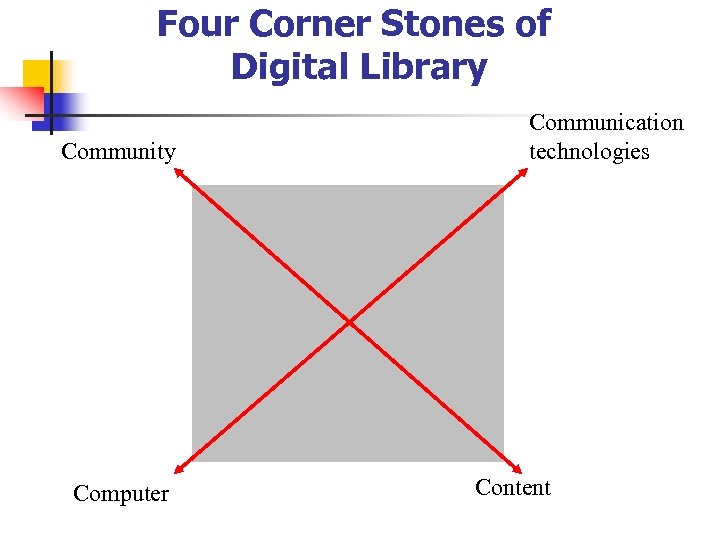 Four Corner Stones of Digital Library Community Computer Communication technologies Content