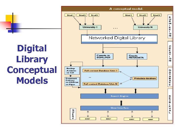 Digital Library Conceptual Models