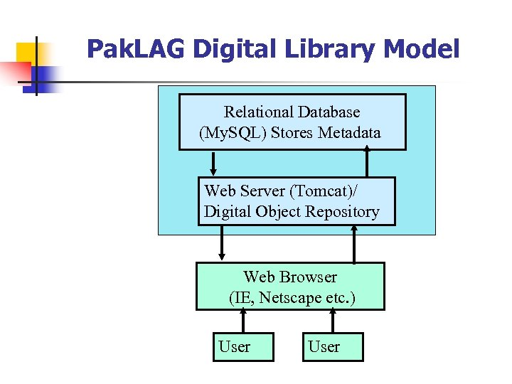 Pak. LAG Digital Library Model Relational Database (My. SQL) Stores Metadata Web Server (Tomcat)/