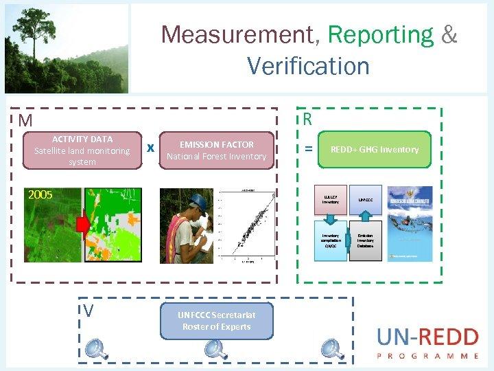 Measurement, Reporting & Verification R M ACTIVITY DATA Satellite land monitoring system x EMISSION