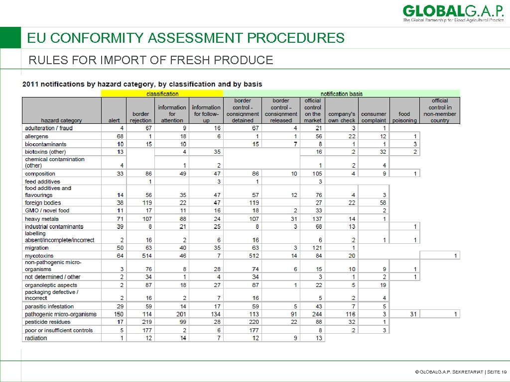 EU CONFORMITY ASSESSMENT PROCEDURES RULES FOR IMPORT OF FRESH PRODUCE © GLOBALG. A. P.