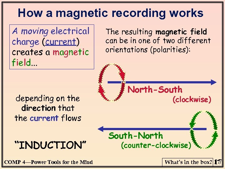 How a magnetic recording works A moving electrical charge (current) creates a magnetic field.
