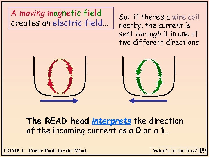 A moving magnetic field creates an electric field. . . So: if there's a