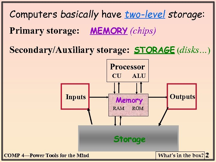 Computers basically have two-level storage: Primary storage: MEMORY (chips) Secondary/Auxiliary storage: STORAGE (disks…) Processor