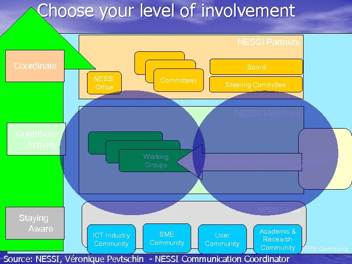 Choose your level of involvement NESSI Partners Coordinate Board NESSI Office Committees Steering Committee