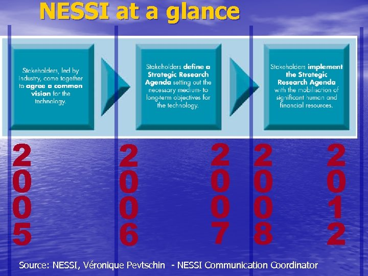 NESSI at a glance 2 0 0 5 2 0 0 6 2 0