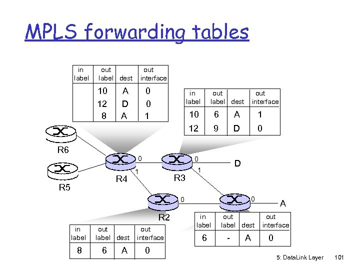 MPLS forwarding tables in label out label dest 10 12 8 out interface A