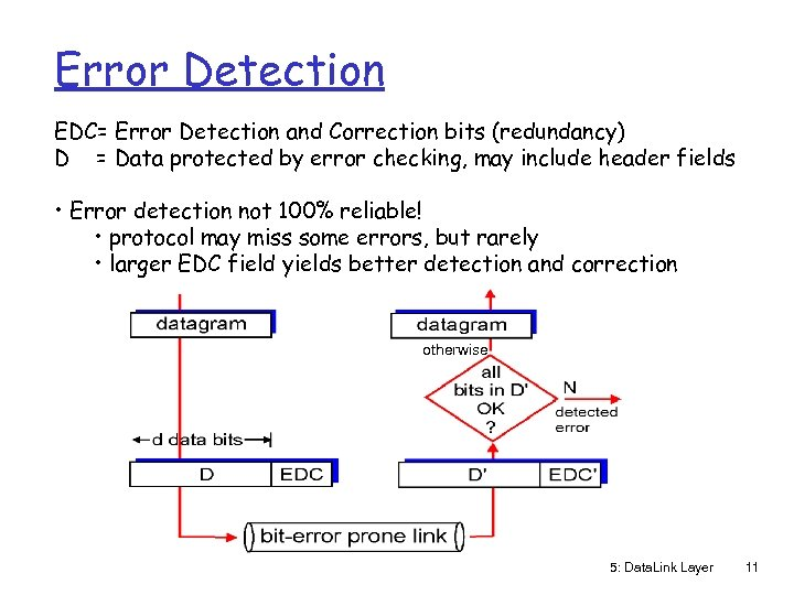 Error Detection EDC= Error Detection and Correction bits (redundancy) D = Data protected by