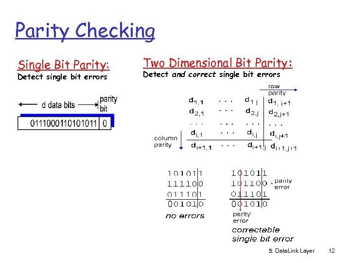 Parity Checking Single Bit Parity: Detect single bit errors Two Dimensional Bit Parity: Detect