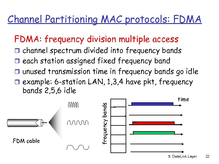 Channel Partitioning MAC protocols: FDMA: frequency division multiple access r channel spectrum divided into