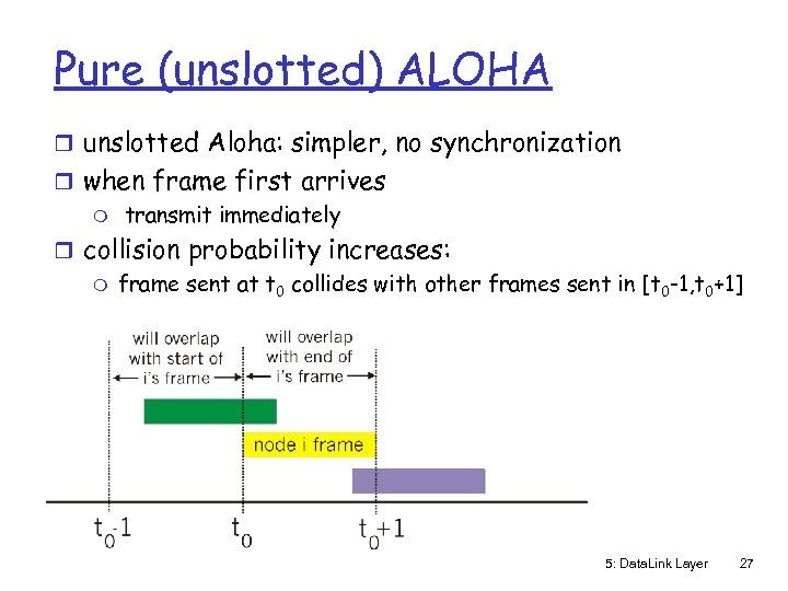 Pure (unslotted) ALOHA r unslotted Aloha: simpler, no synchronization r when frame first arrives